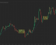 Price Action IQ Option (1)