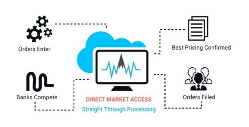 STP + Direct Market Access (STP+DMA)