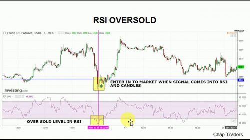 RSI Oversold